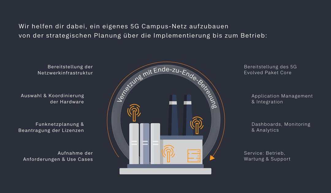 Das 5G Campus-Netz birgt viele Vorteile