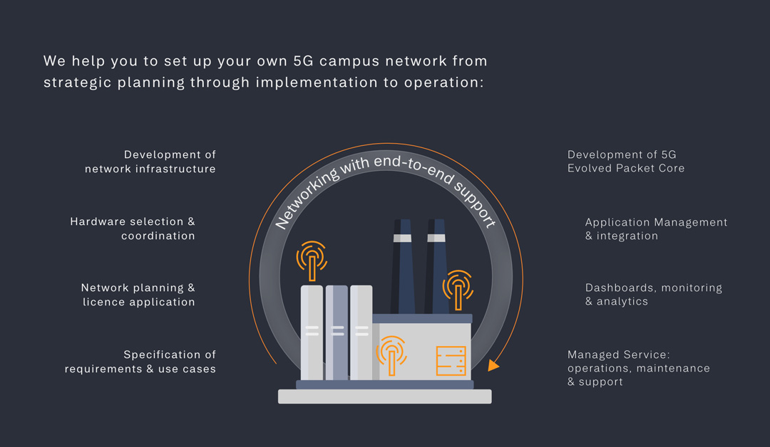 your 5g campus network